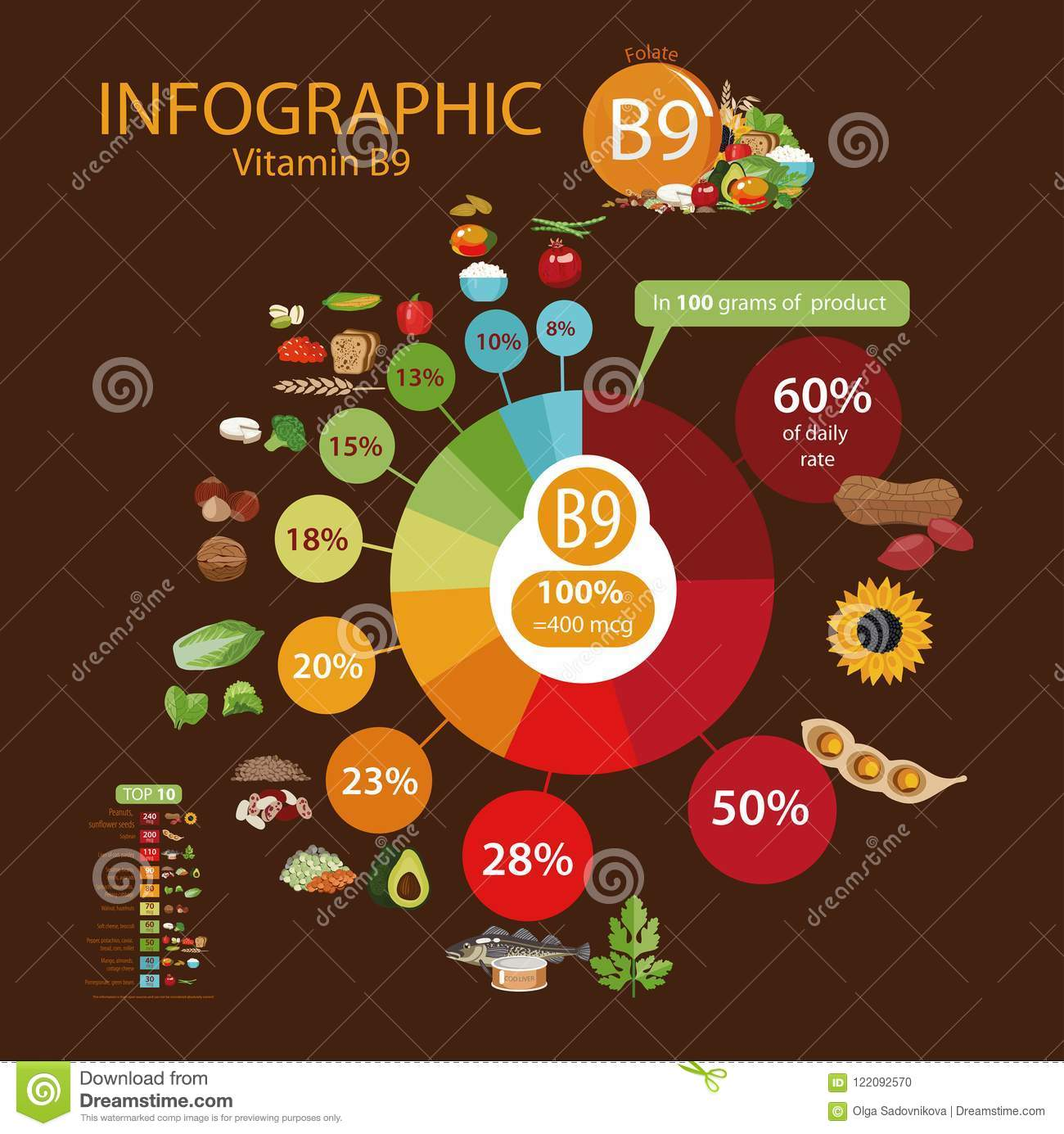 Vitamin B9 Folate A Pie Chart Of Food With The Highest Content Of A