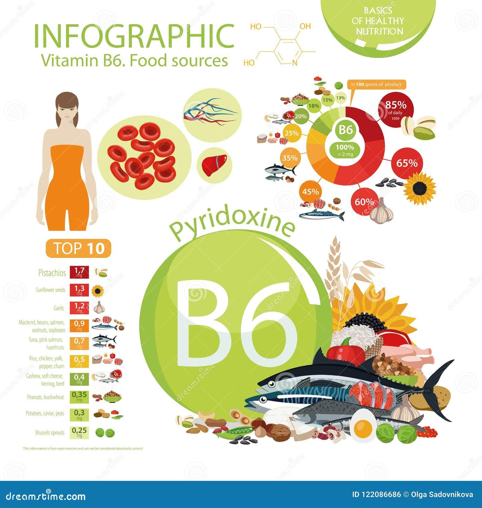 Vitamin B6 Pyridoxine  Natural Organic Foods With High