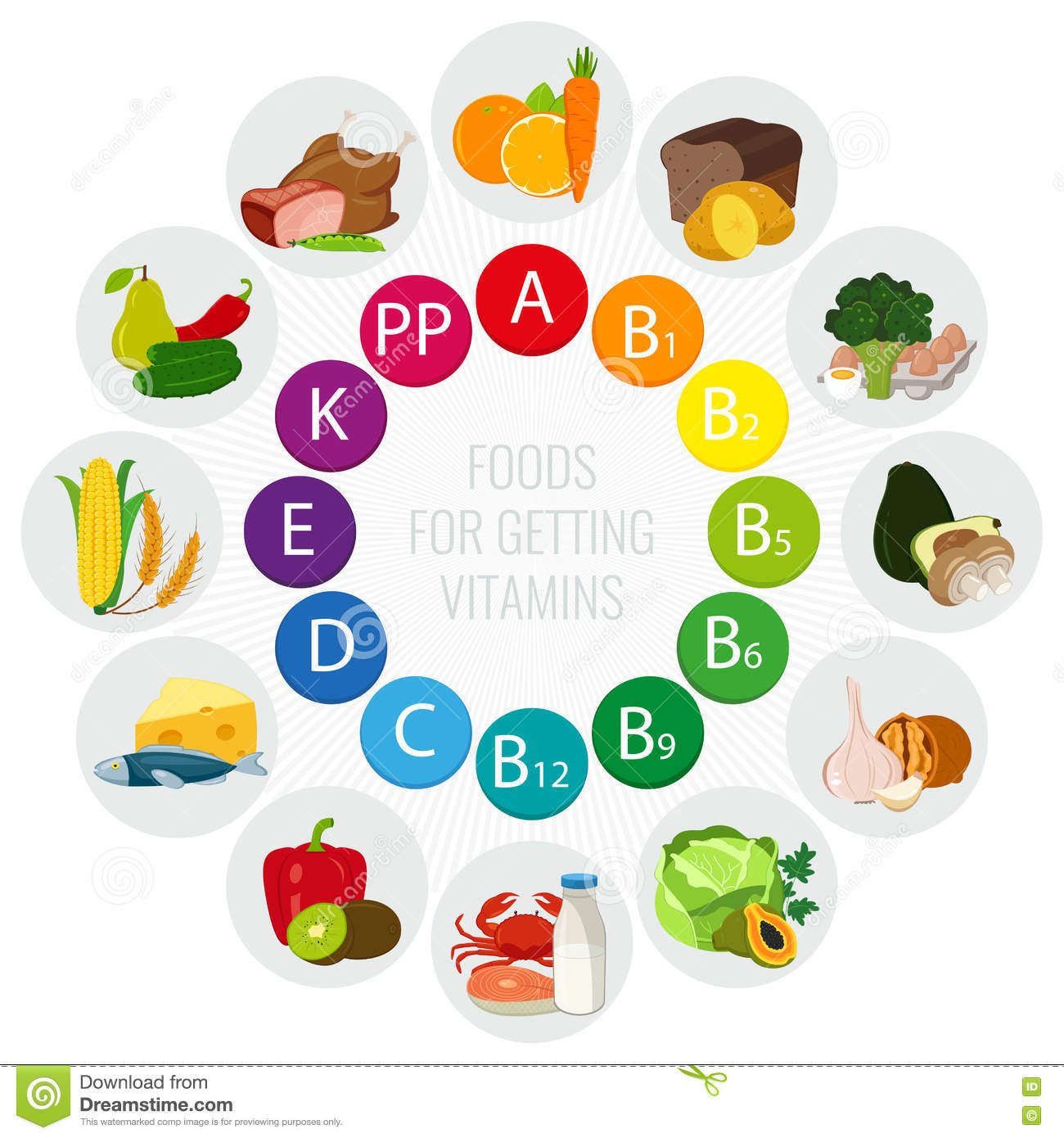 Vitamin Food Sources  Colorful Wheel Chart With Food Icons  Healthy