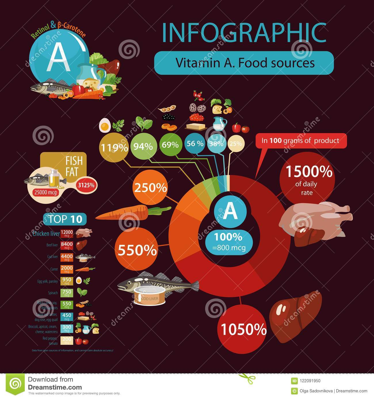 Vitamin A A Pie Chart Of Food With The Highest Content Of A