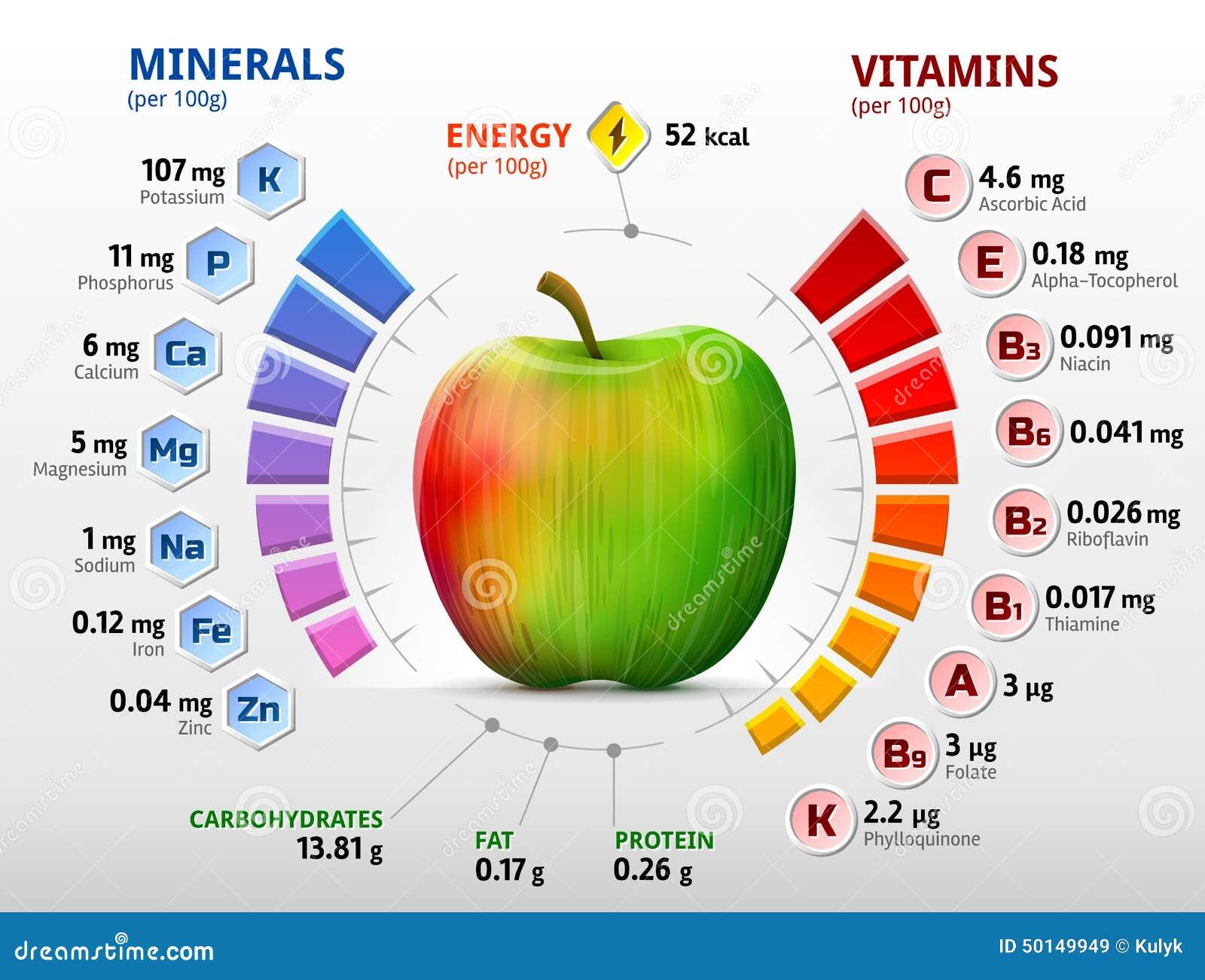 Vitaminas y minerales de la manzana