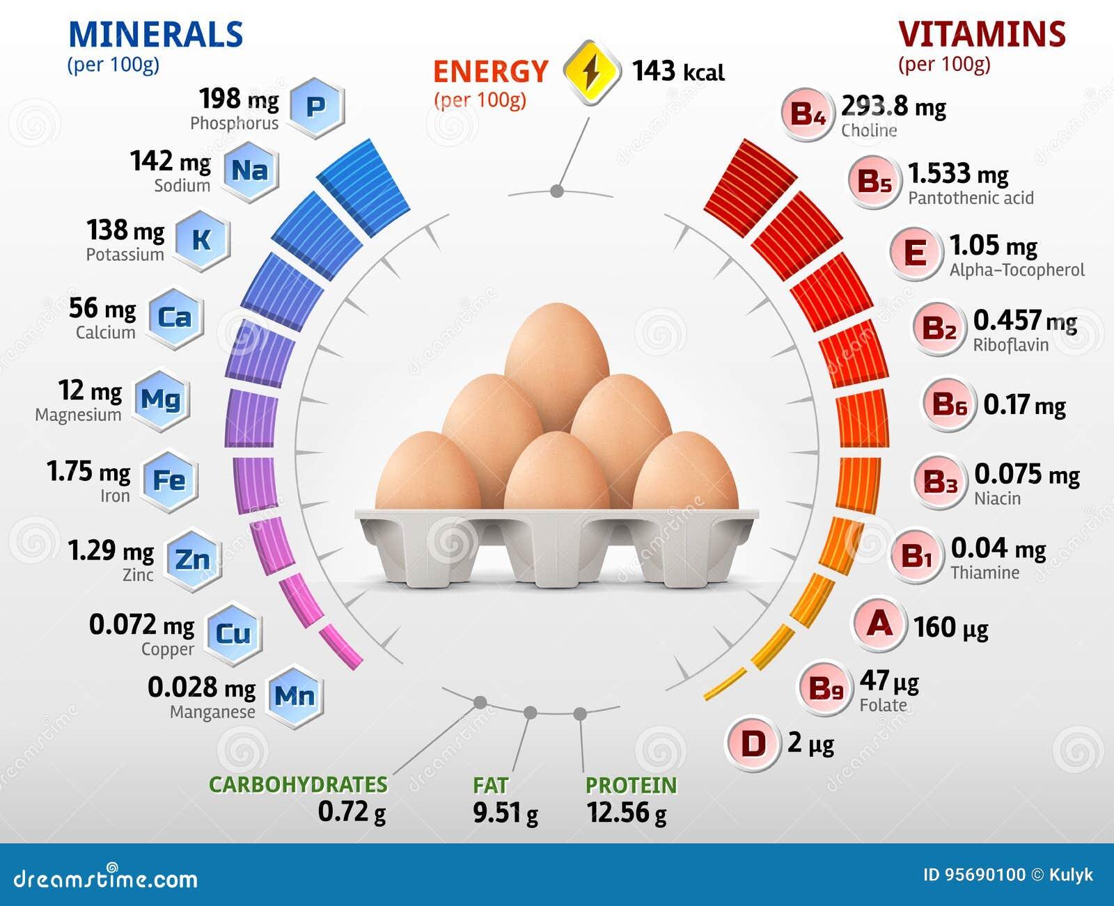 Vitaminer och mineraler av det fega ägget