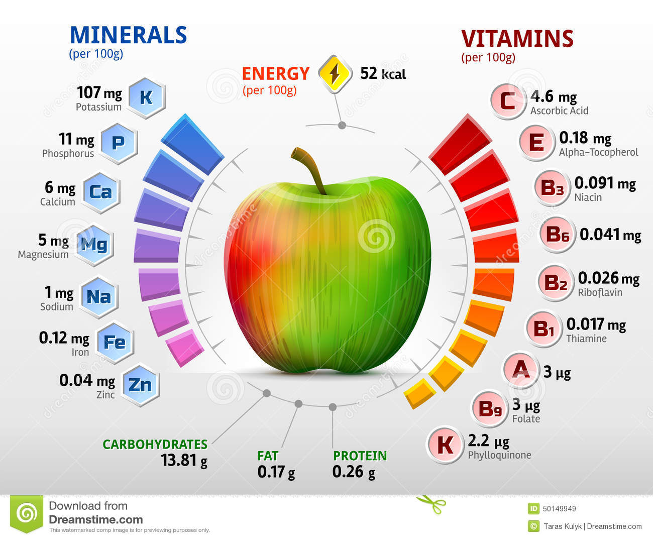 Vitamins and minerals of apple stock vector illustration of design vitamins and minerals of apple ccuart