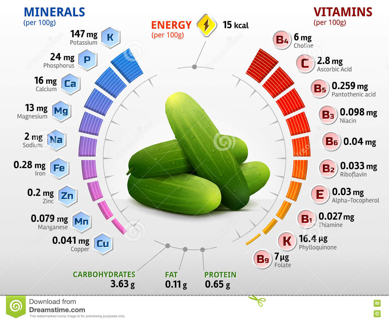 What are the vitamins in cucumbers and tomatoes? 11