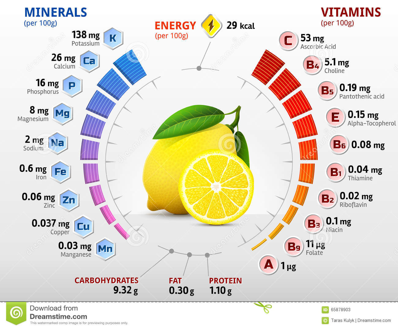 Vitamins and minerals of lemon fruit