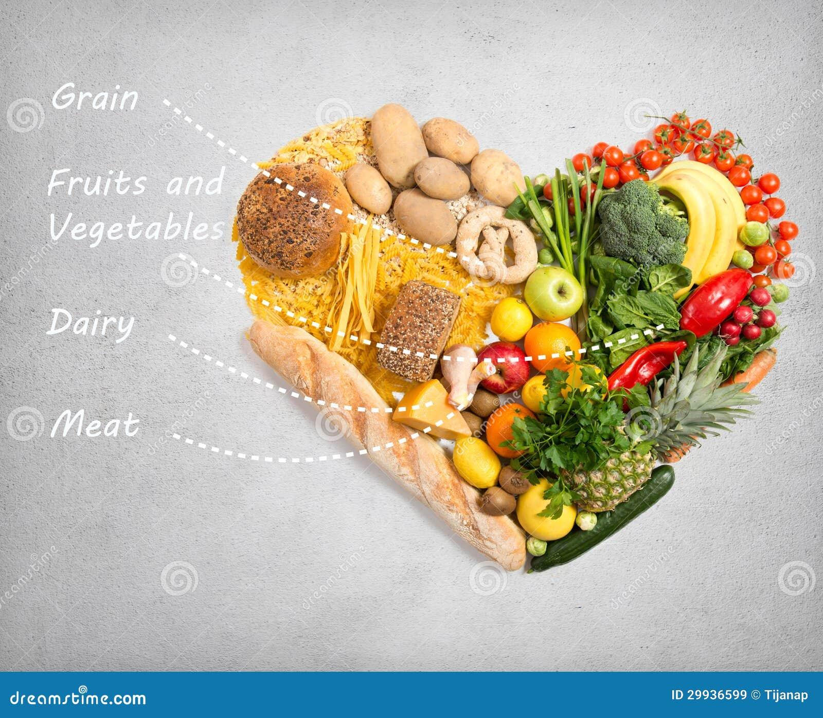 Voedsel voor hart