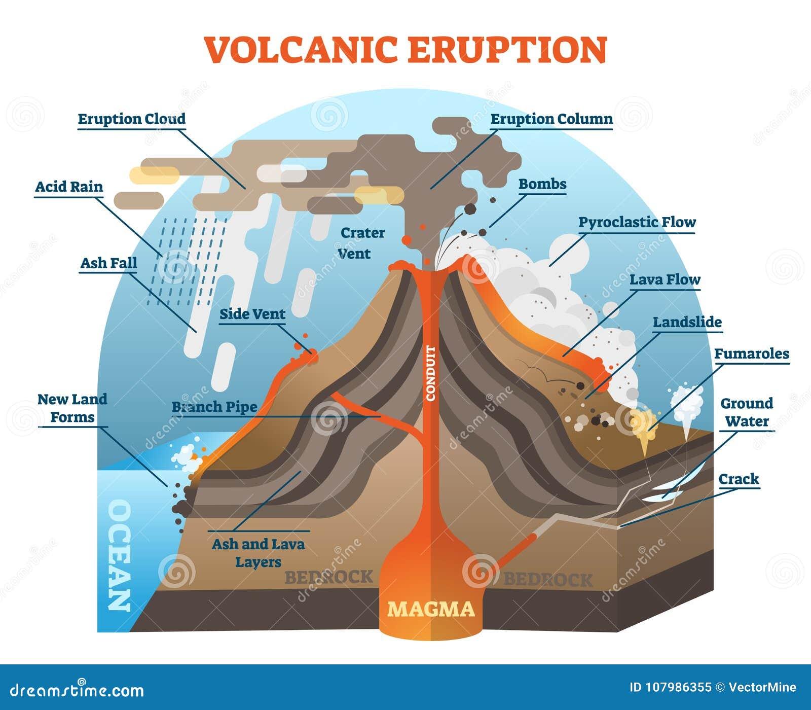 Volcanic Eruption Diagram