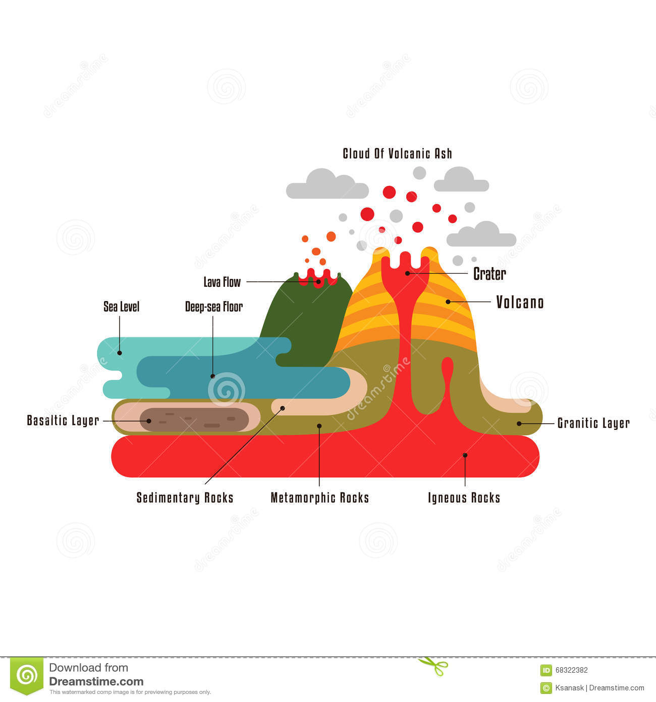 earth crust section infographic  flat style educational landscape  volcanos  and lava  useful map elements  vector small location