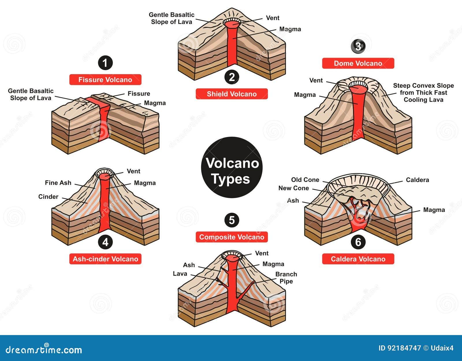 Volcano Types Infographic Diagram
