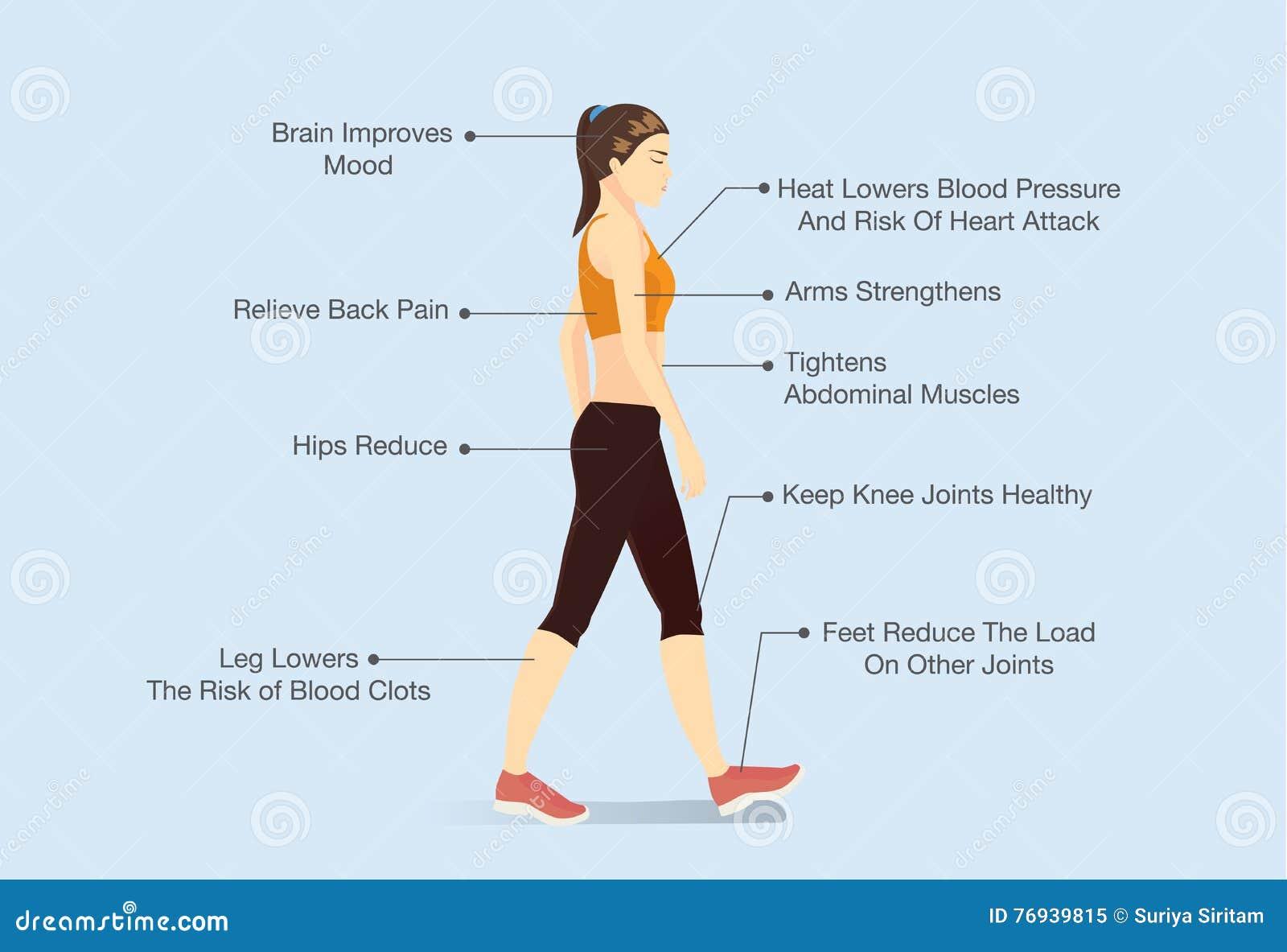 Voordelen om te lopen