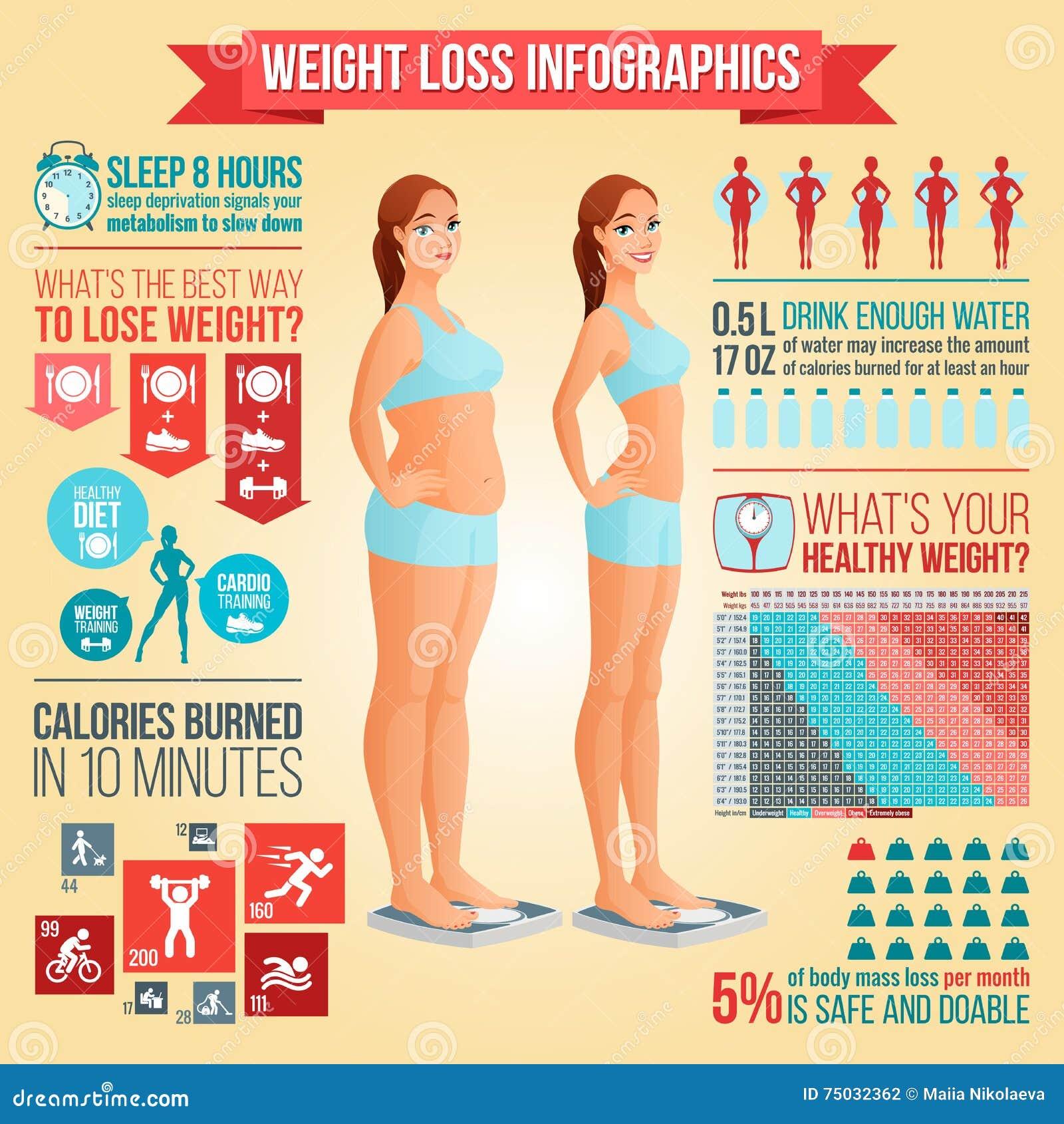 Vor und nach der Gewichtsverlustfrau, die auf Skala steht Gewichtsverlusttipps, Eignung und gesunde Diät vector infographics
