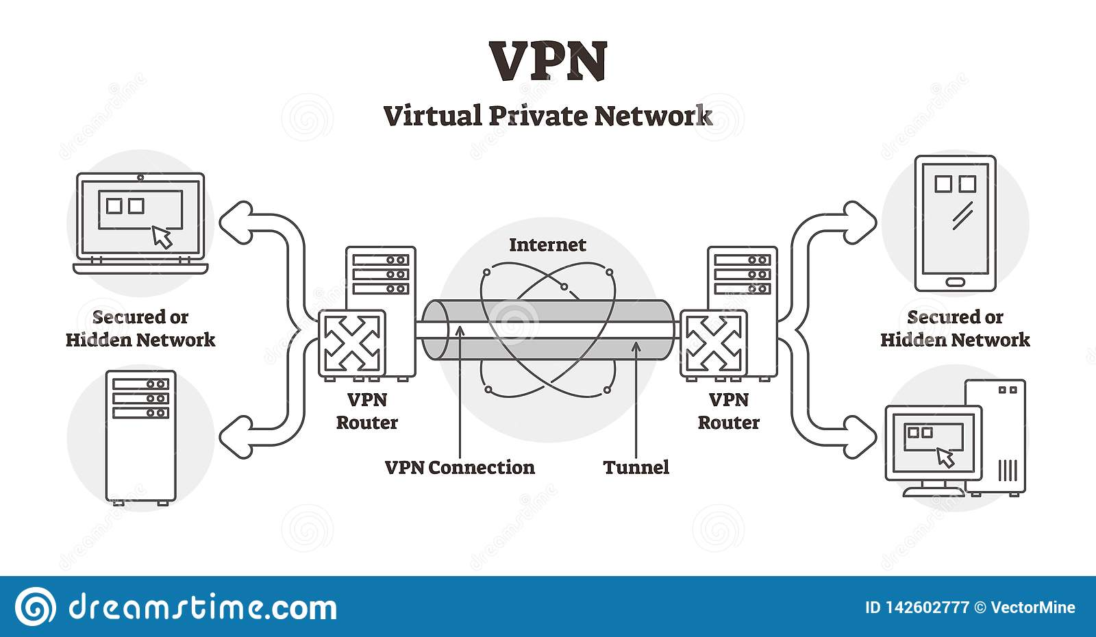 vpn diagram vector illustration  outlined virtual private network lan  scheme  secured hidden internet connection using locked tunnel and router