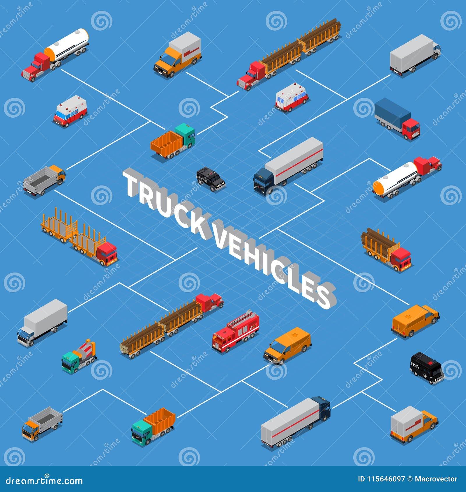 Vrachtwagens Isometrisch Stroomschema