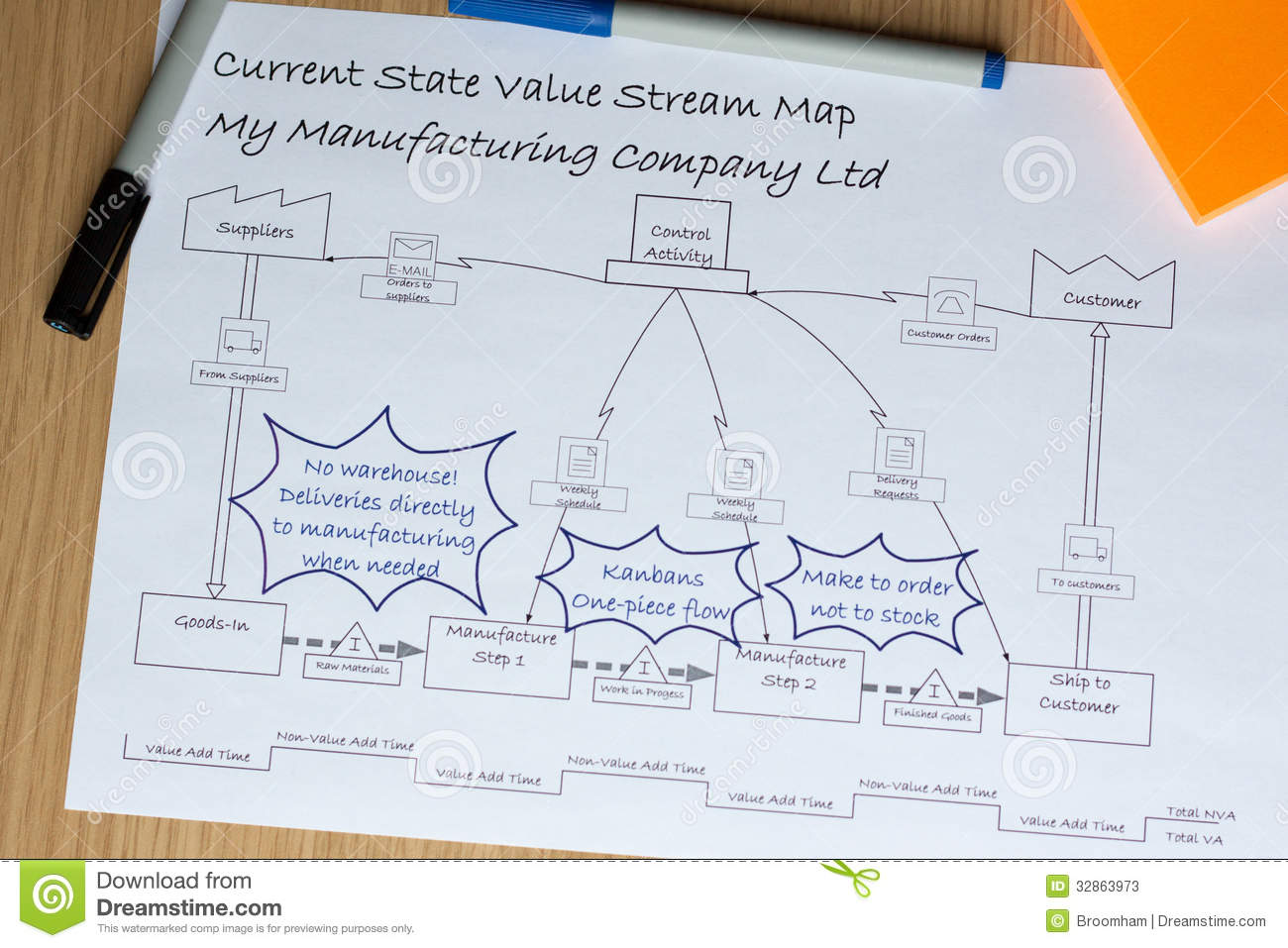 VSM Value Stream Map With Kaizen Improvements Stock Image - Image of on 5s kaizen, continuous improvement kaizen, mini kaizen, value stream process improvement, lean kaizen, process improvement kaizen, muri kaizen, toyota production system kaizen, 6s kaizen,