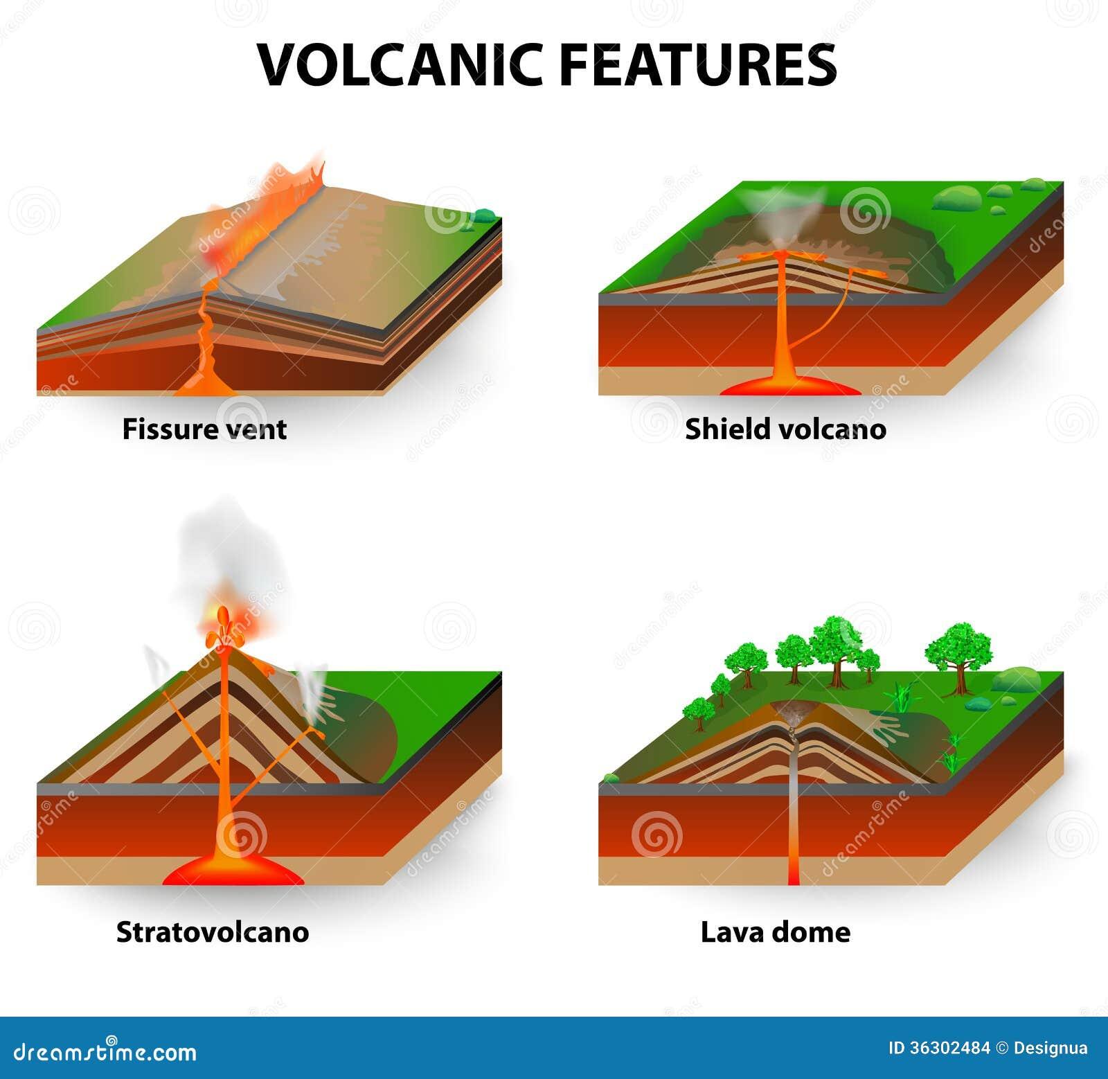 Vulkanische eigenschappen