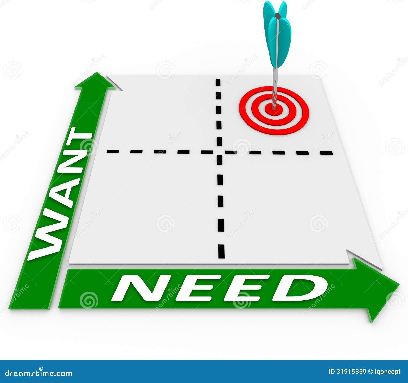 Web Design Needs Matrix