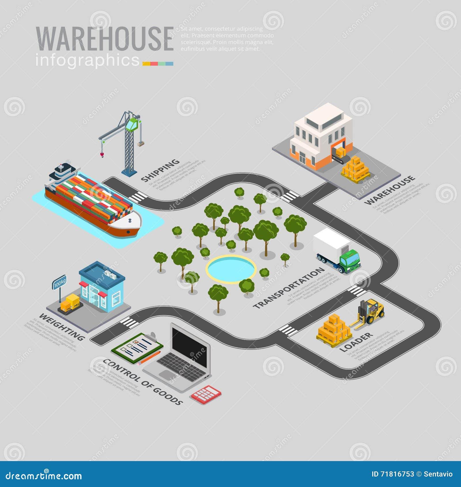 information logistics company