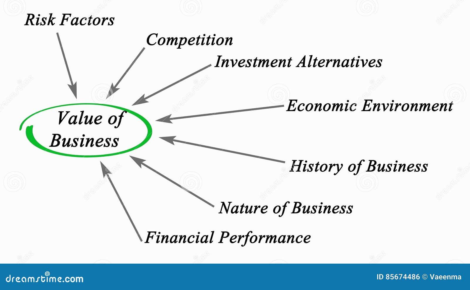 Wartość biznes