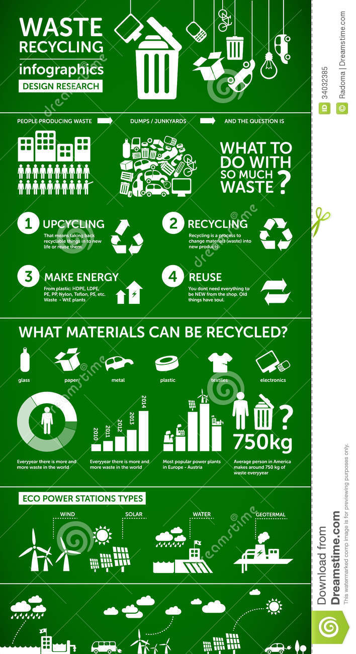 Waste Infographics Ecology Energy Recycling Concept