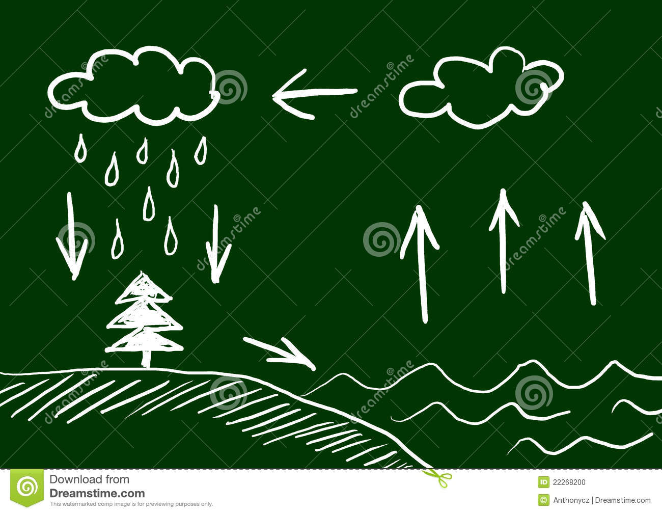 Water Cycle Stock Photo - Image: 22268200