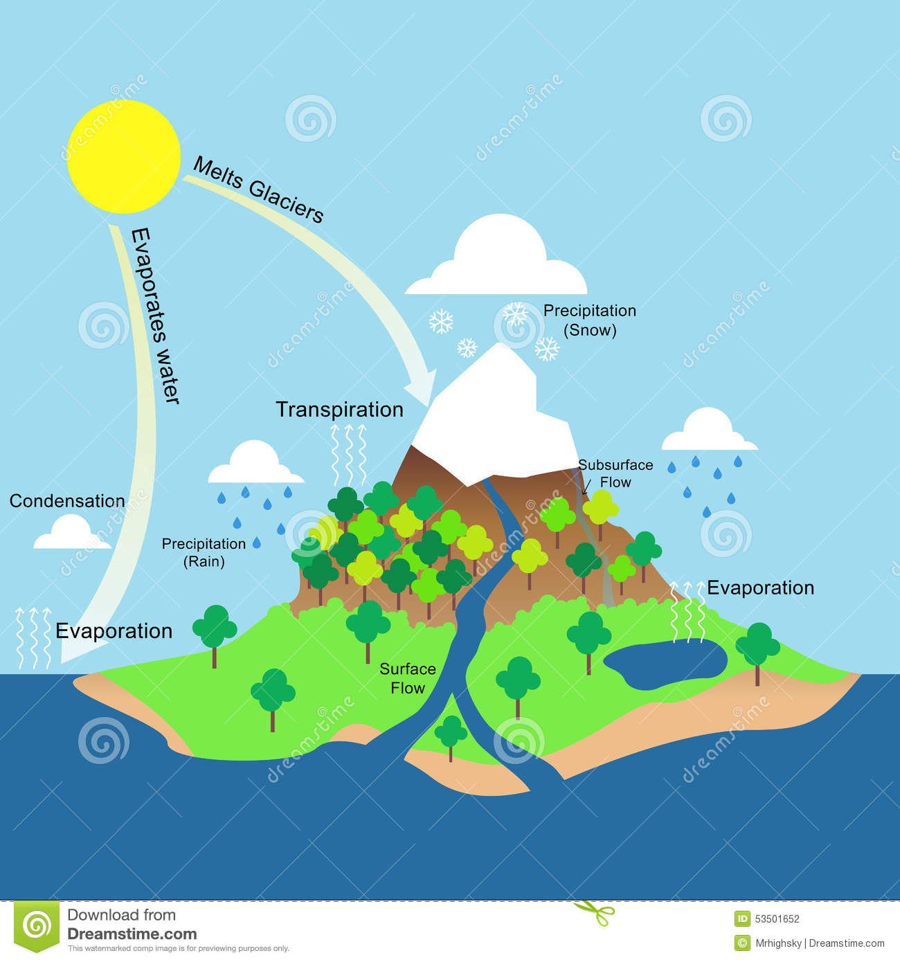 Water cycle illustration stock vector illustration of education water cycle illustration ccuart Gallery