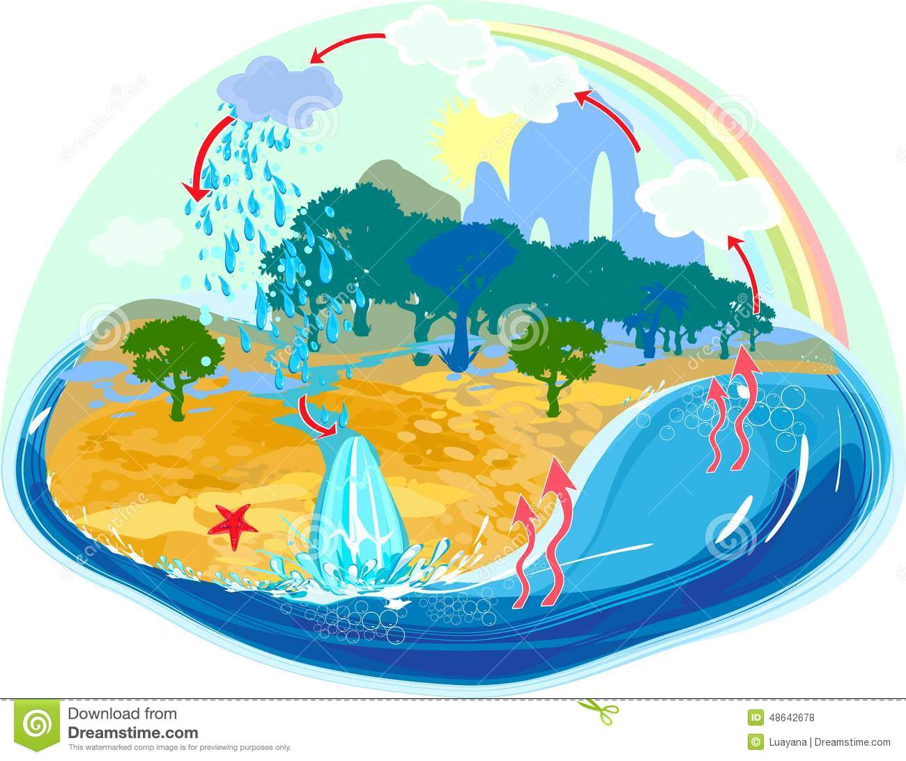 how to make water cycle drawing