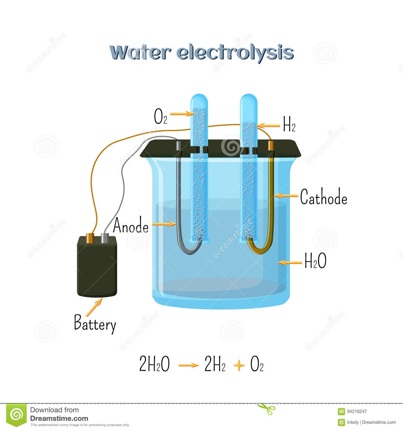 Water electrolysis diagram stock vector illustration of compound water electrolysis diagram educational chemistry for kids source of hydrogen alternative fuel cartoon vector illustration in flat style ccuart Gallery