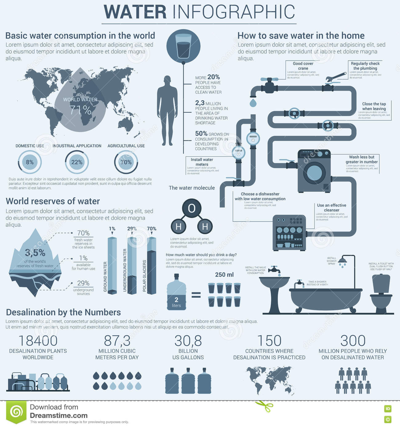 Water infographic animation