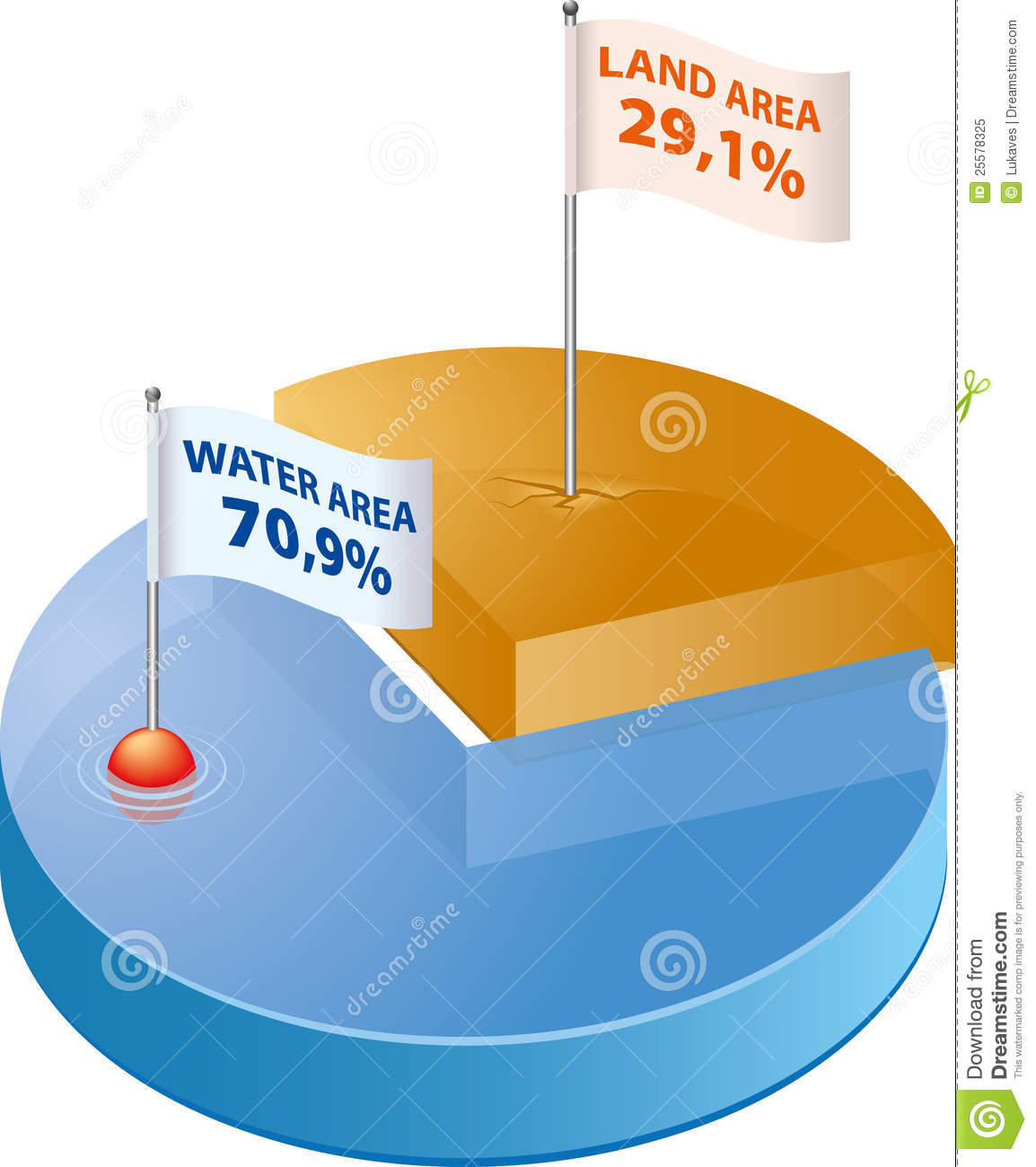Graph shows percentage ratio of water and land on Earth's surface.