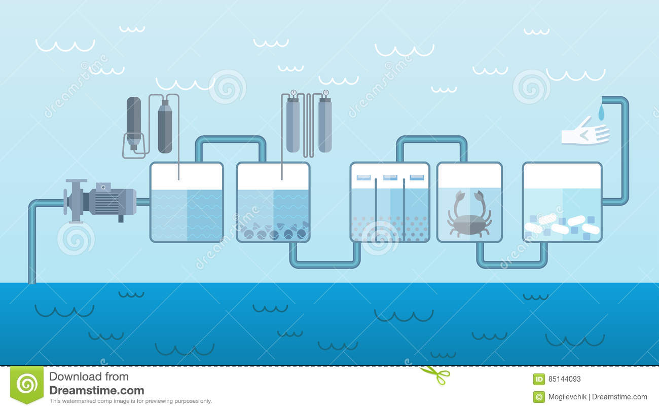 Water pump system flat template stock vector image 85144093 for Liquid template filters