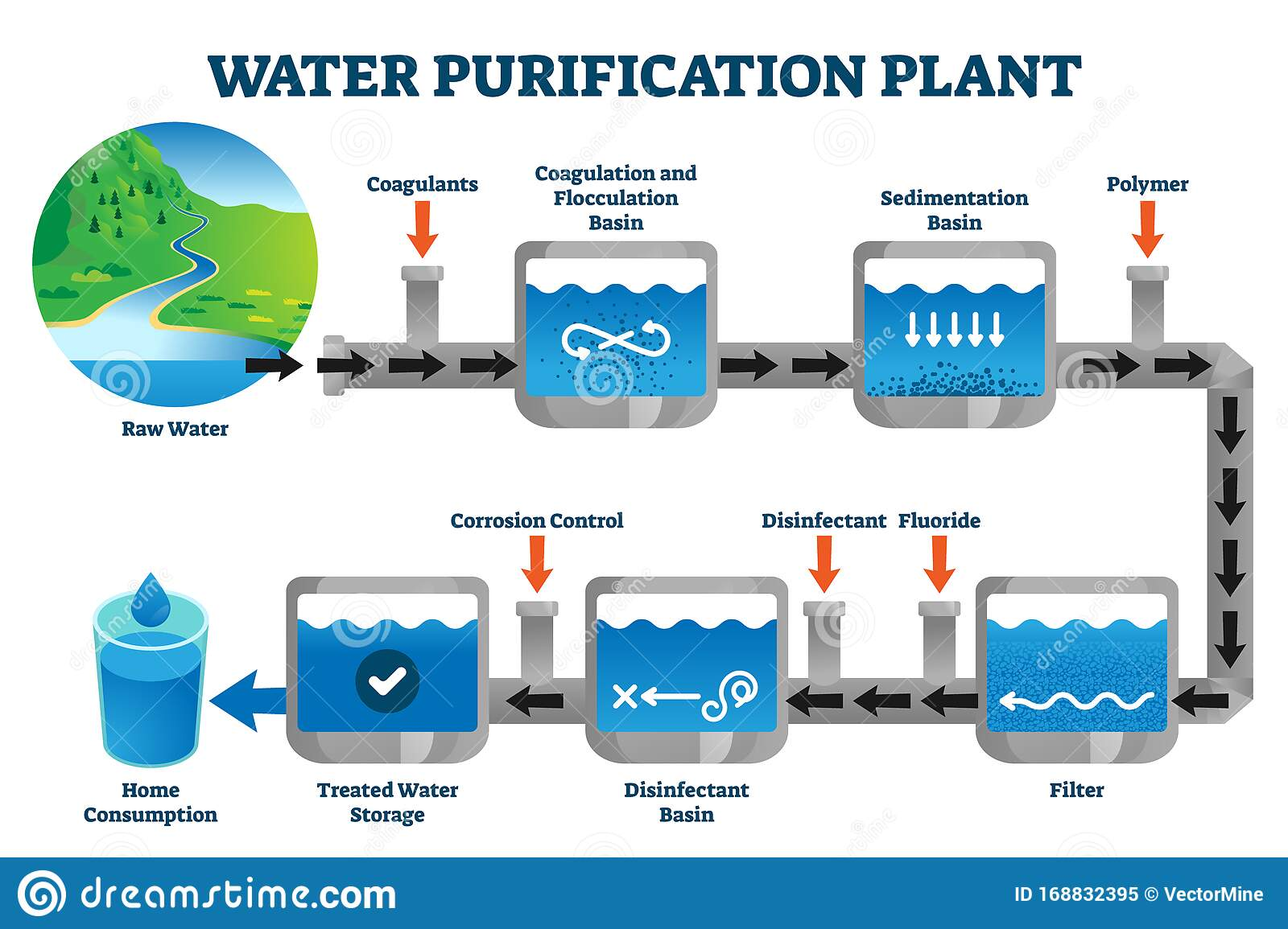 Water Purification Plant Filtration Process Explanation Vector Illustration  Stock Vector - Illustration of concept, consumption: 168832395