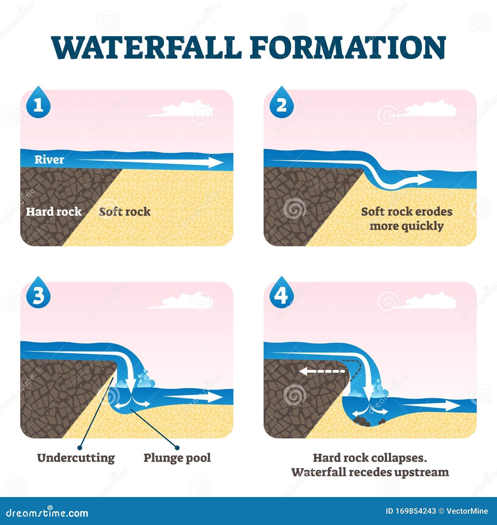 Waterfall Formation Diagram Vector Illustration Stock Vector Illustration Of Landscape Nature 169854243
