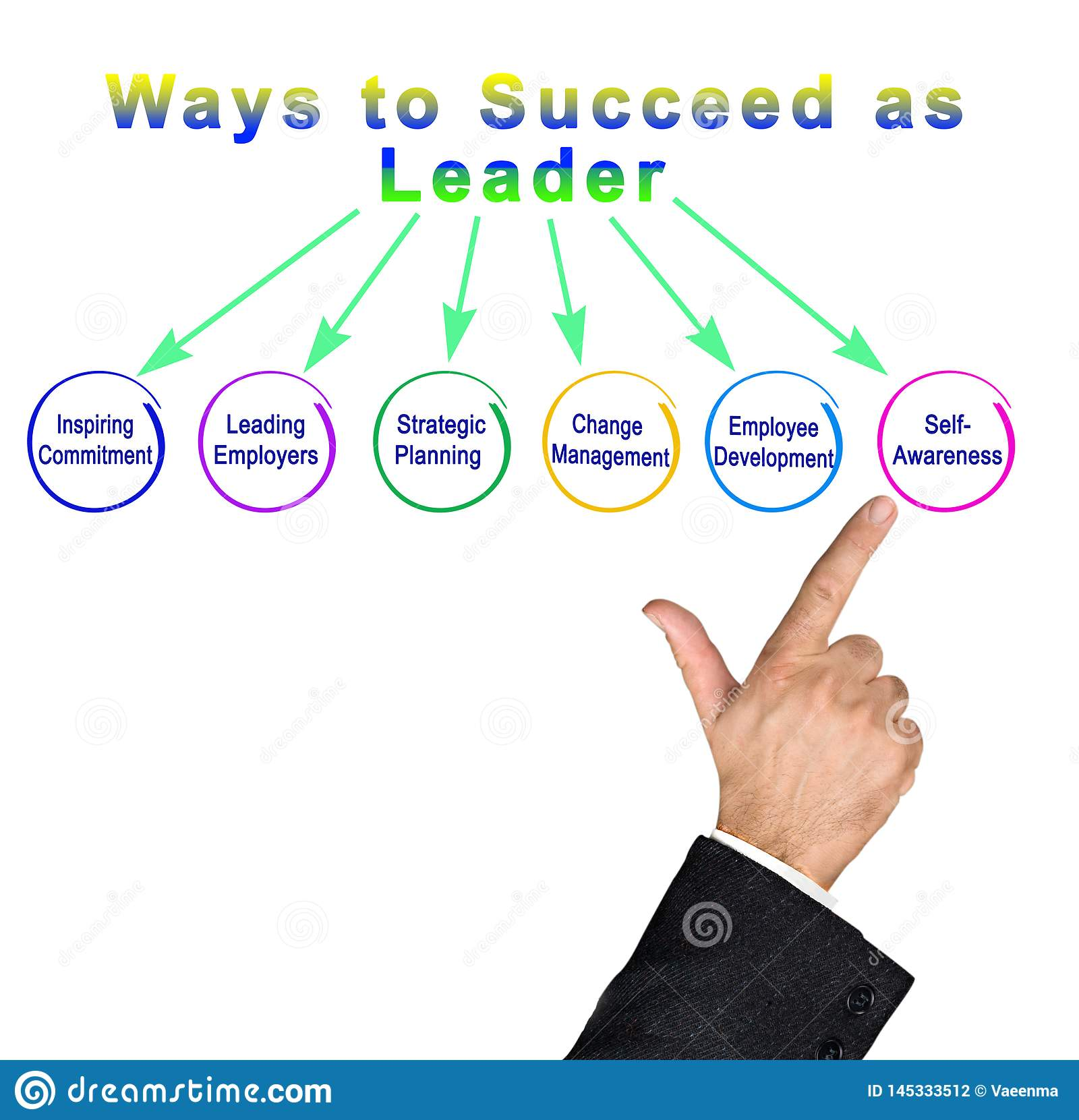 Ways to Succeed as  Leader