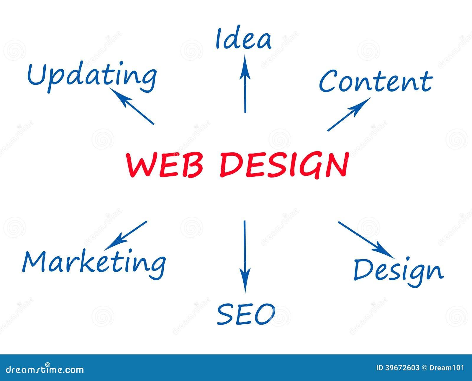 Web Design Stock Illustration Illustration Of Site Designer 39672603