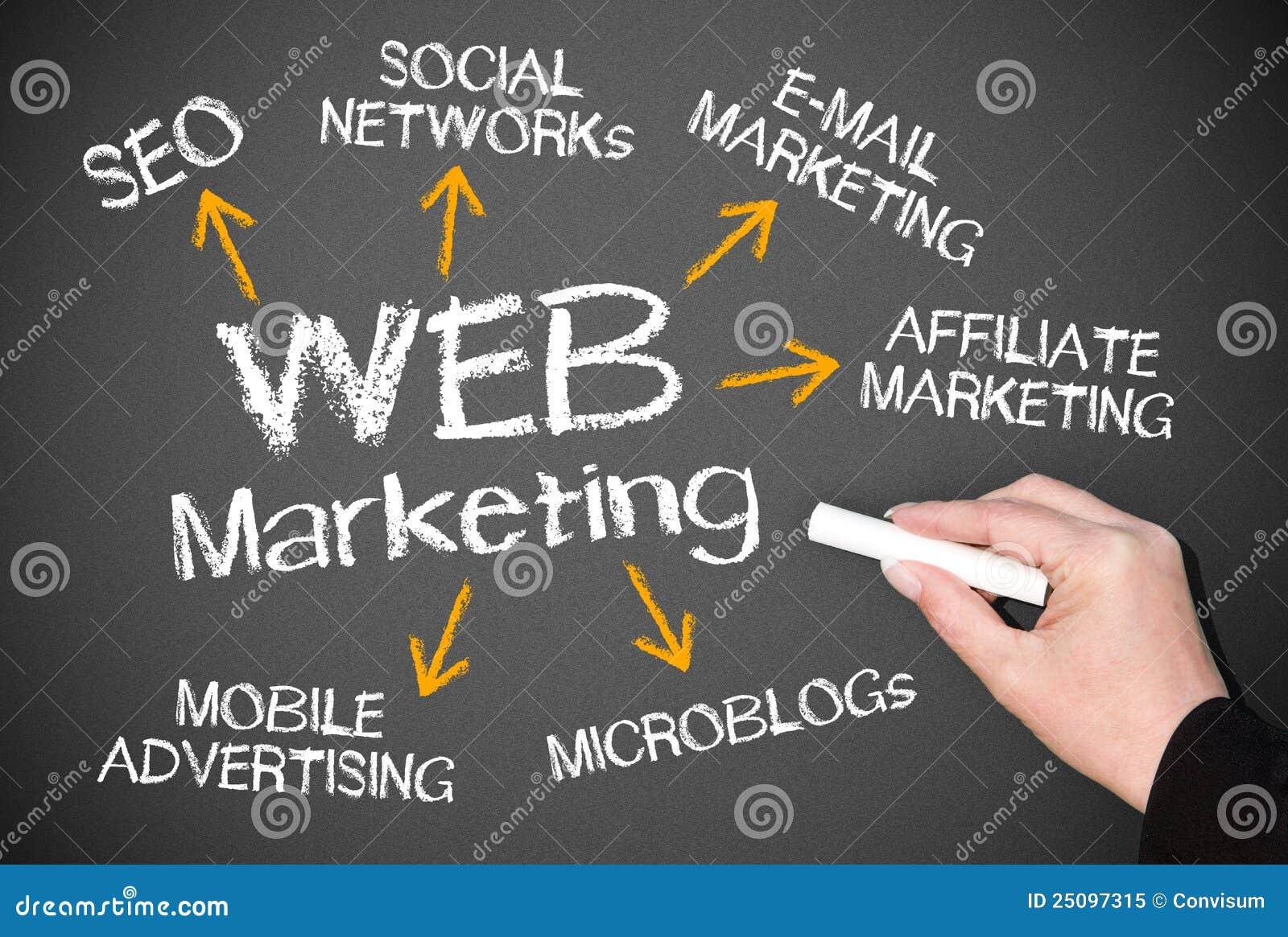 web marketing chalkboard stock image  image of arrows