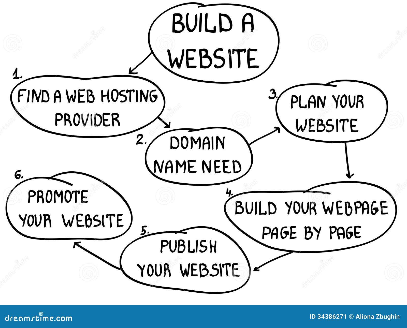 Web site da construção