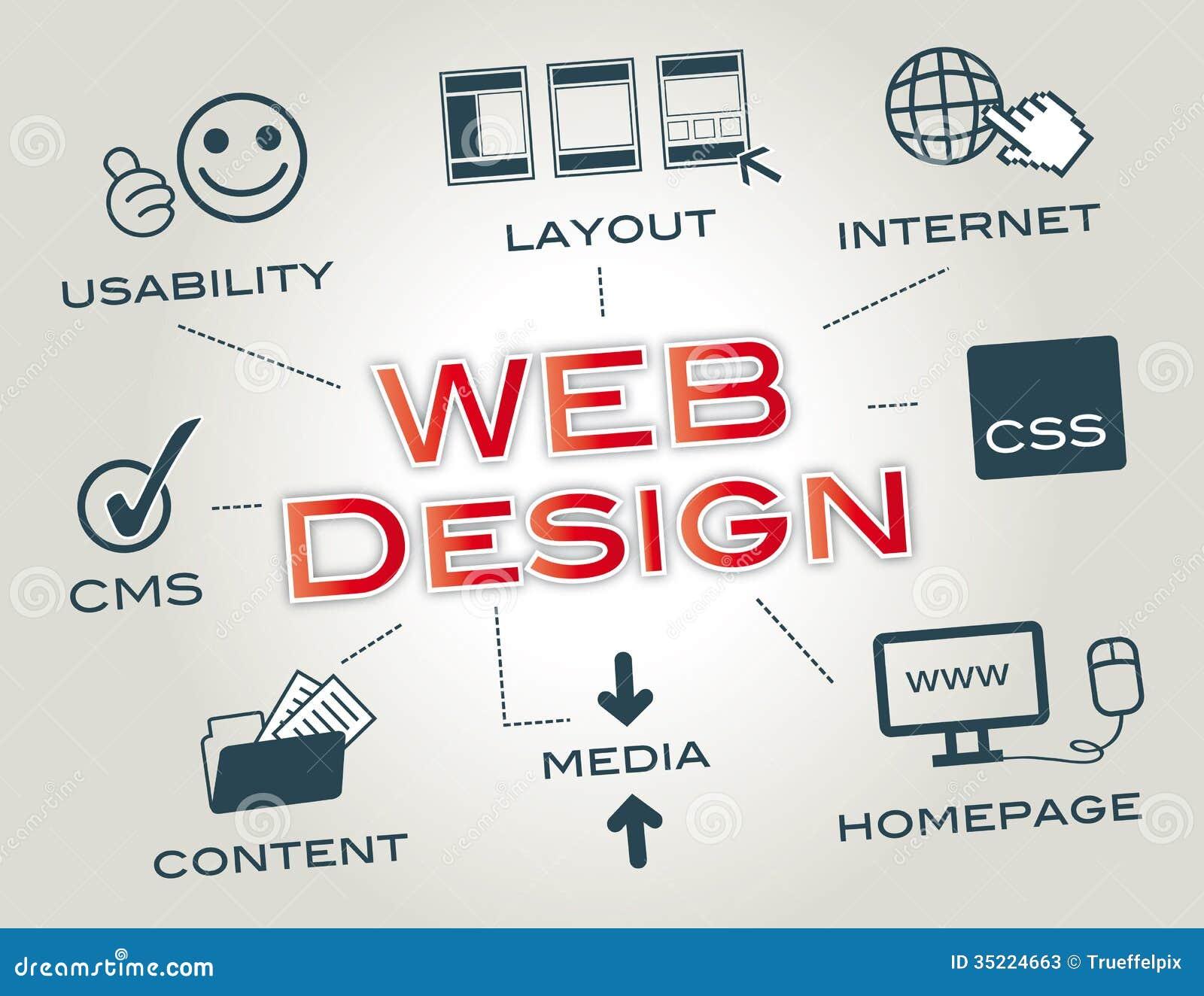 Webdesign, disposición, sitio web