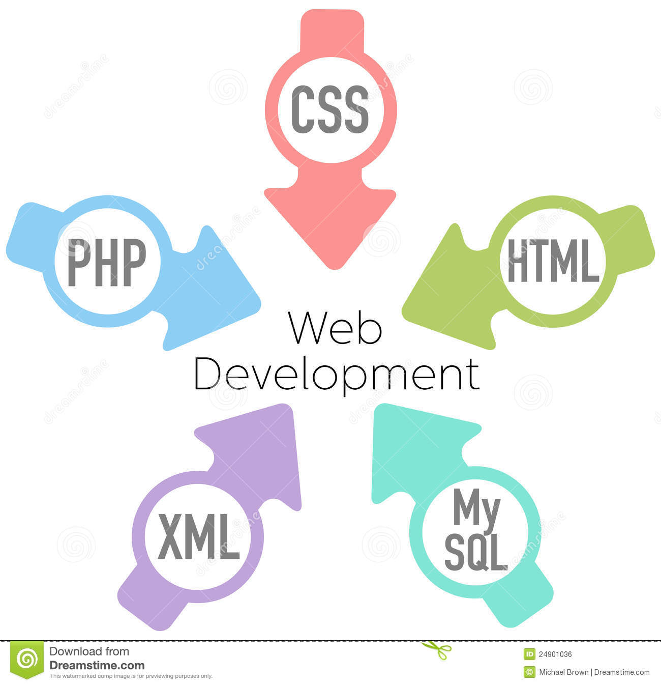 php and web development pdf