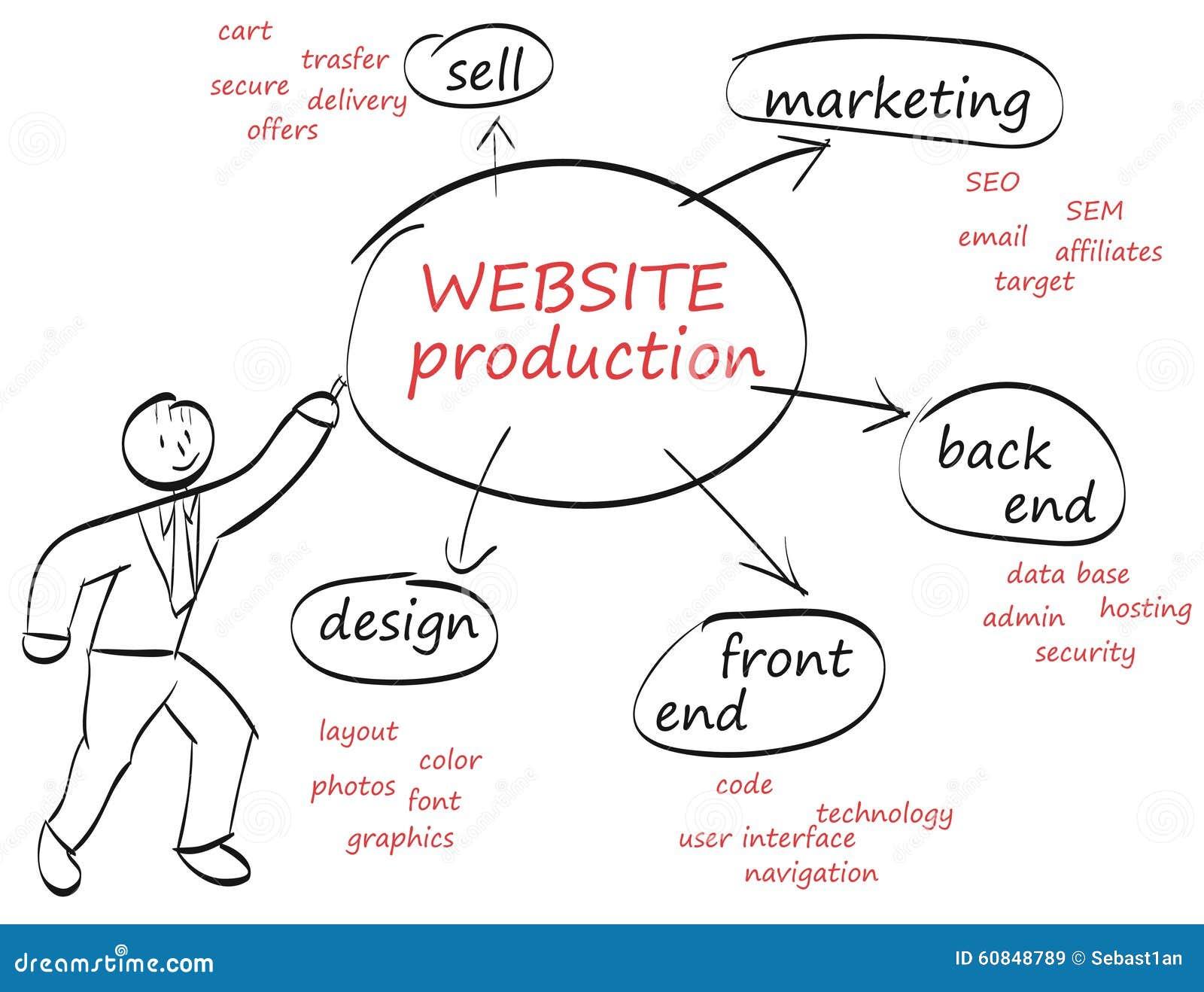 Website-Produktion