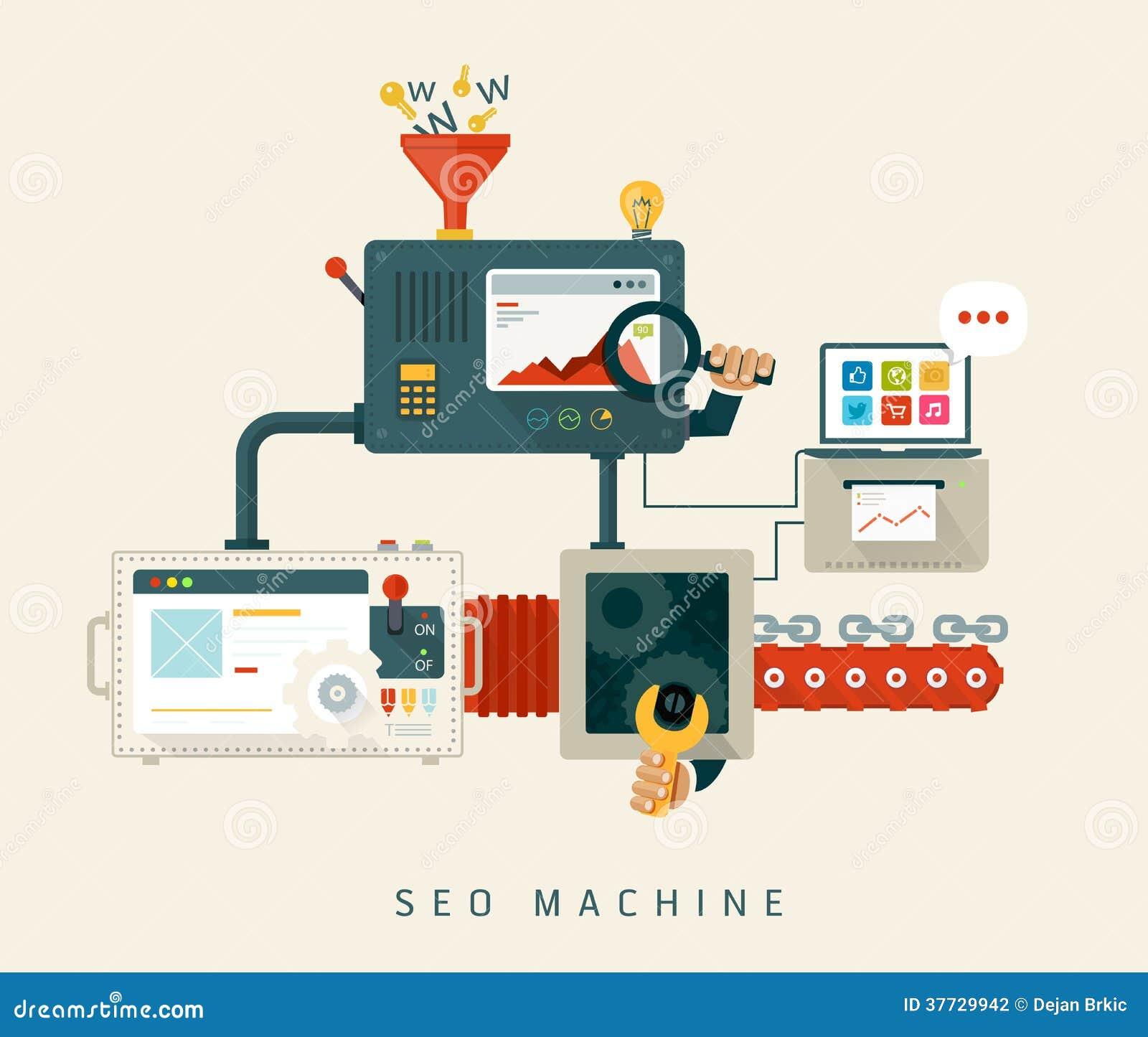 Websiteseo machine, proces van optimalisering. Vlak