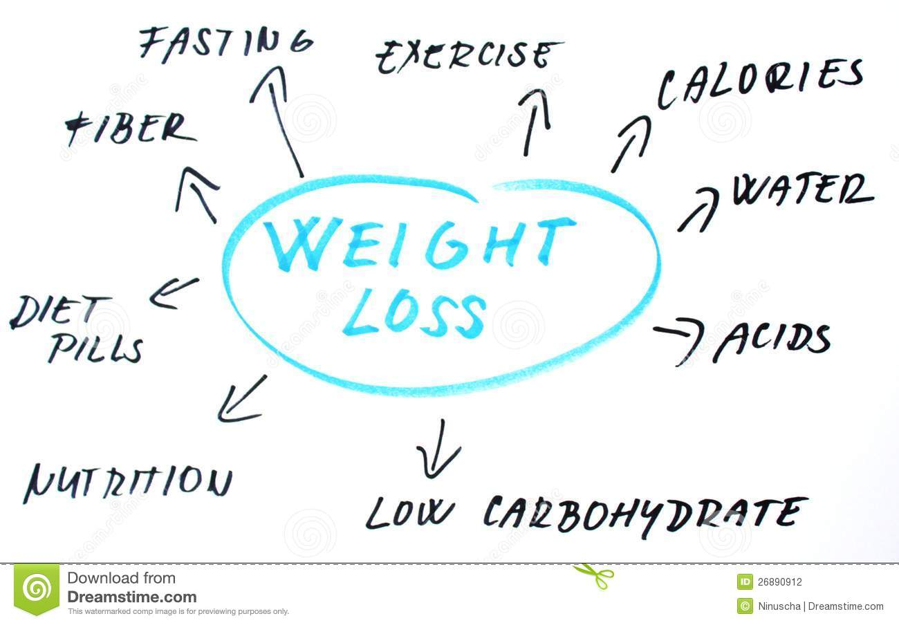Weight Loss Words Stock Photography - Image: 26890912