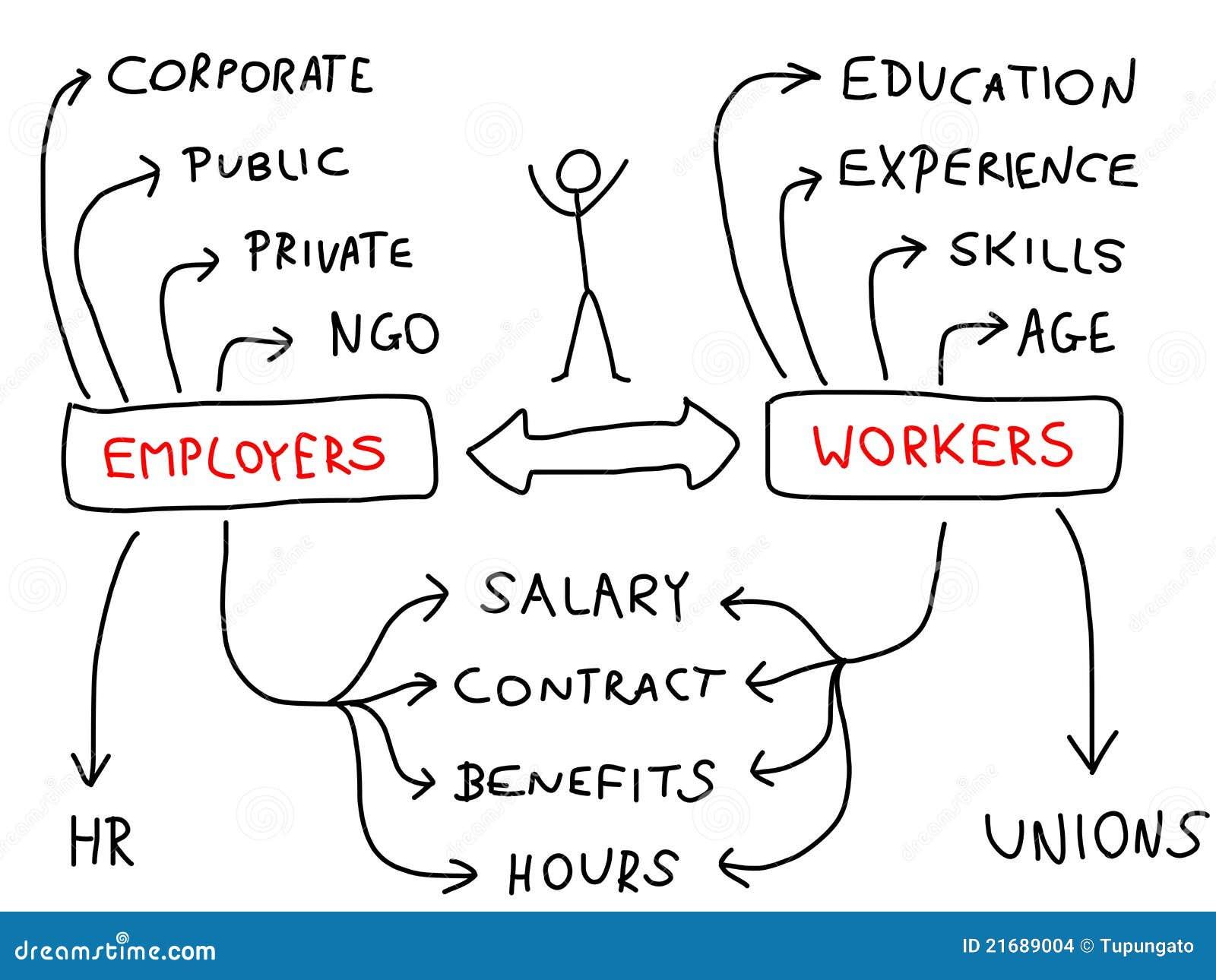 Werkgelegenheid