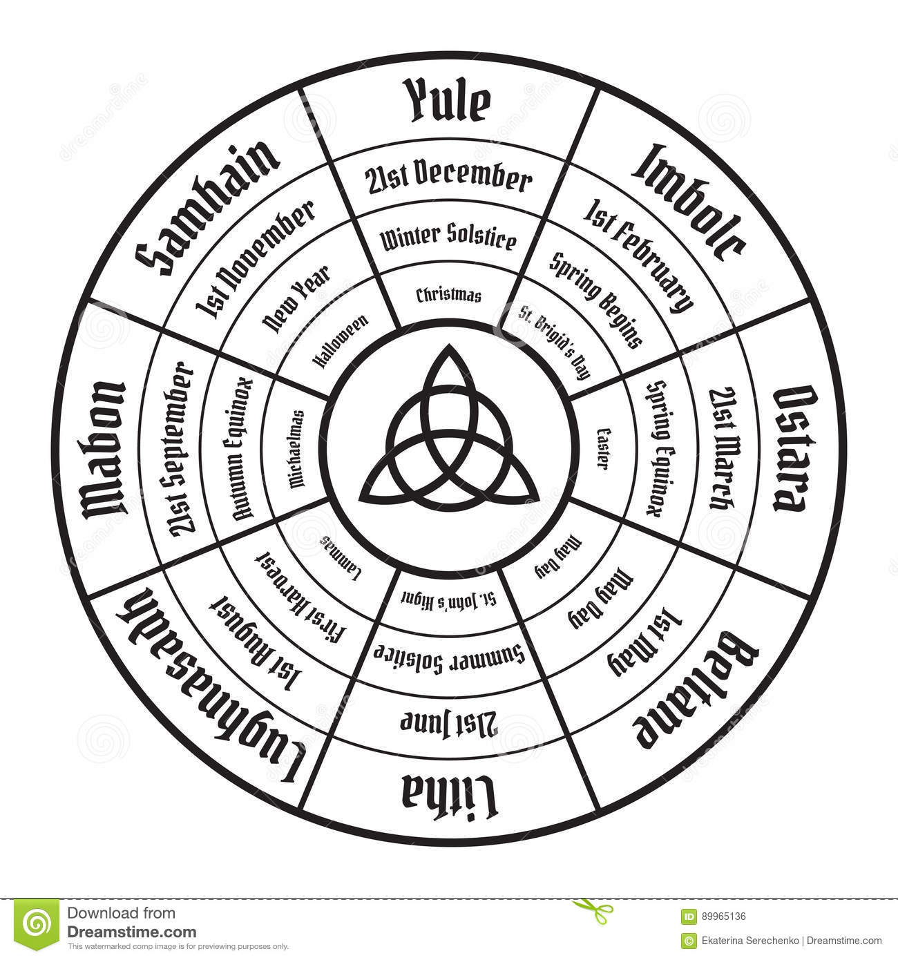 Wheel of the year diagram. Wiccan annual cycle