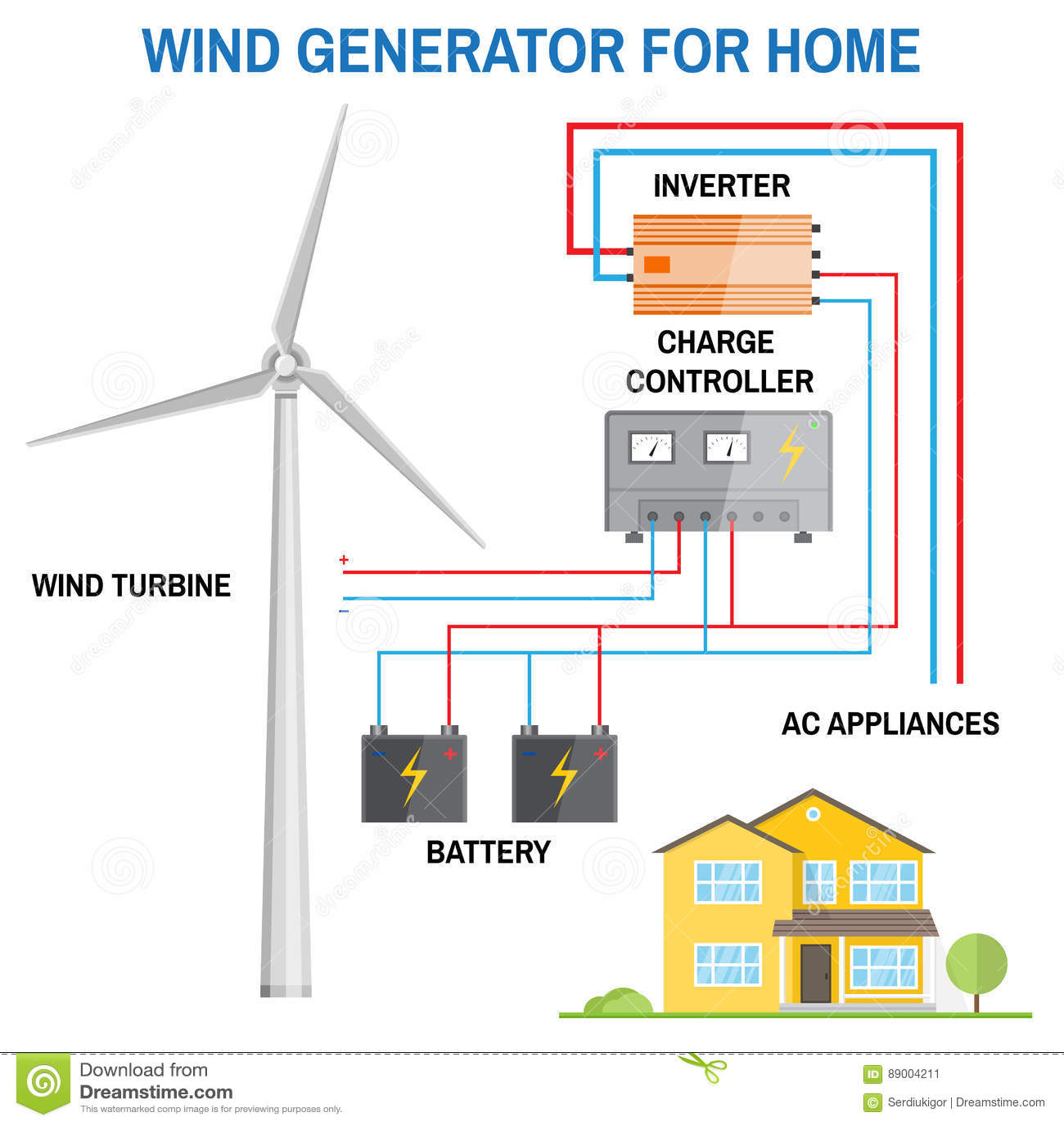 wind generator home wiring basics wiring diagram home Porter Cable Generator Wiring Diagram