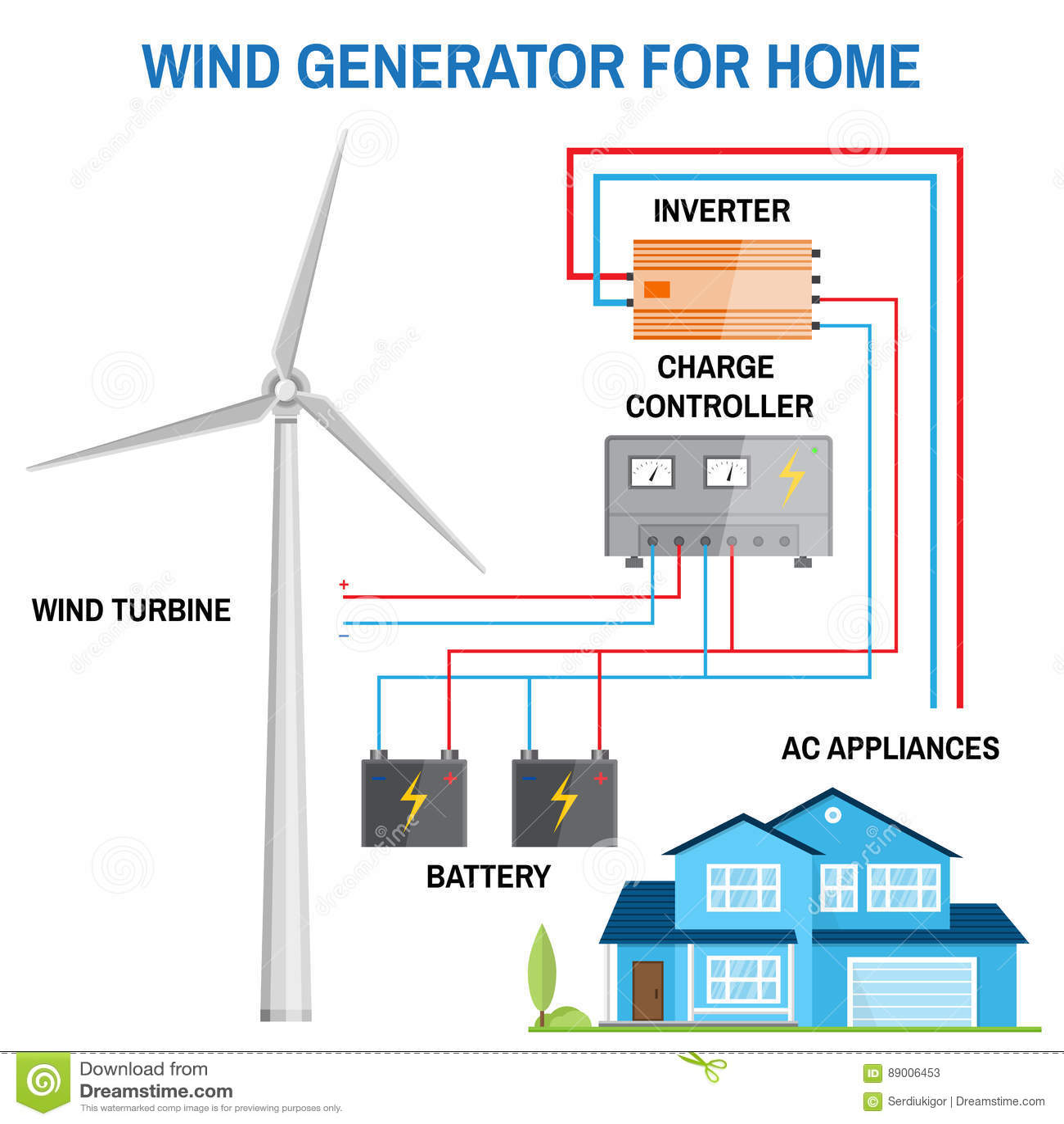 Brilliant Wind Generator For Home Vector Stock Vector Illustration Of Wiring Digital Resources Millslowmaporg
