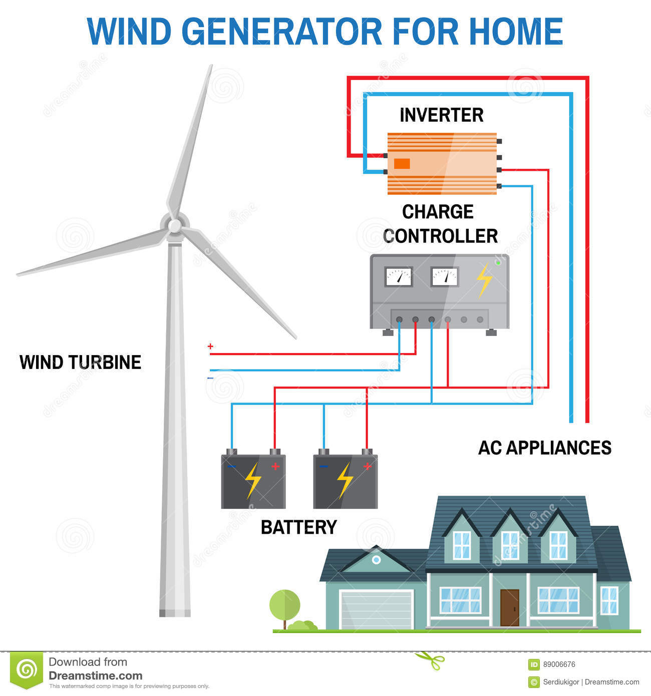 Wind Generator For Home Vector Stock Illustration Of Diagram A Renewable Energy Concept Simplified An Off Grid System Turbine Battery Charge Controller And Inverter