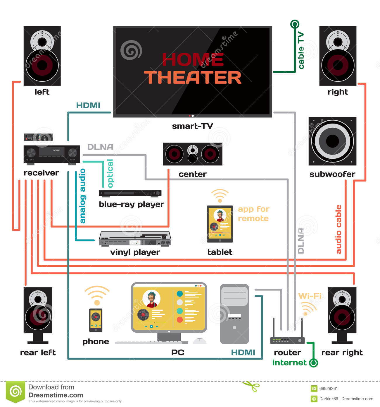 wiring a home theater projection tv wiring a home theater and music system vector flat design ...