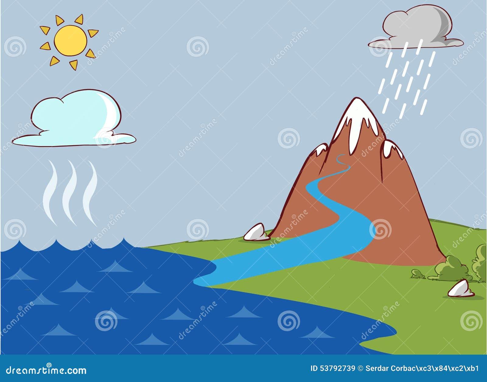 Download Wodny cykl ilustracja wektor. Ilustracja złożonej z precypitacja - 53792739
