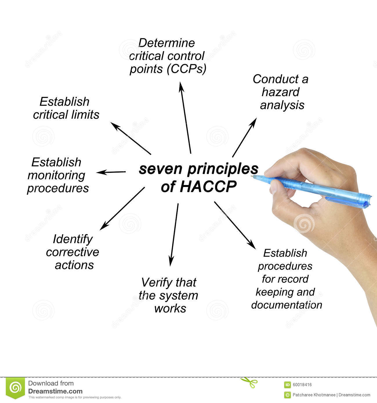 woman hand pointing element of haccp principle on white background