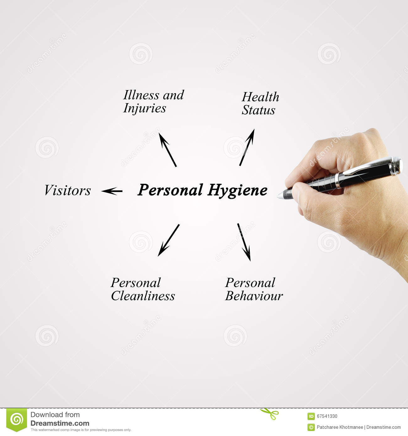 personal hygiene 5 essay Personal hygiene essay - if you want to find out how to make a top-notch dissertation, you are to study this receive a 100% authentic, plagiarism-free dissertation you could only imagine about in our custom writing help entrust your dissertation to professional scholars working in the service.